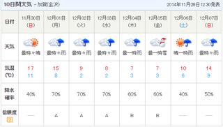 天気- 加賀(金沢).png